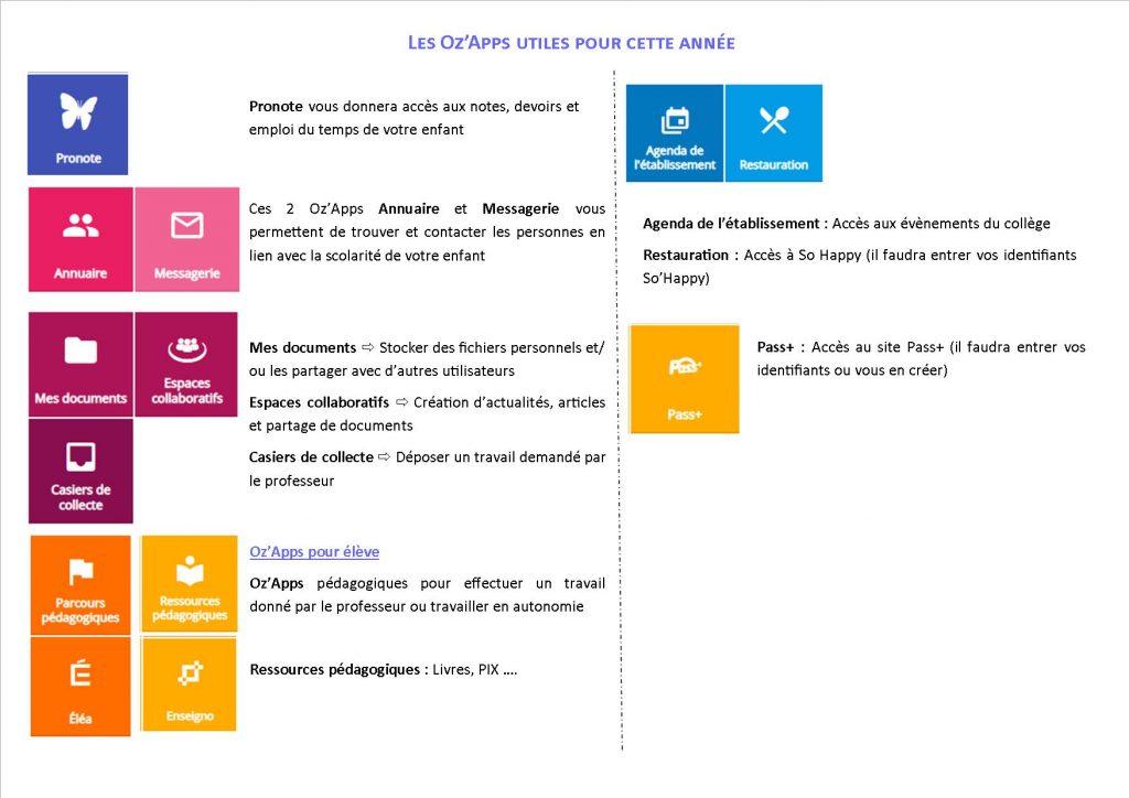 Oz'Apps utiles pour l'année 2020-2021